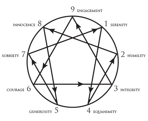 Virtues-diagram